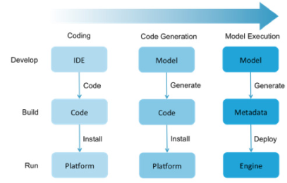 code generation vs code execution